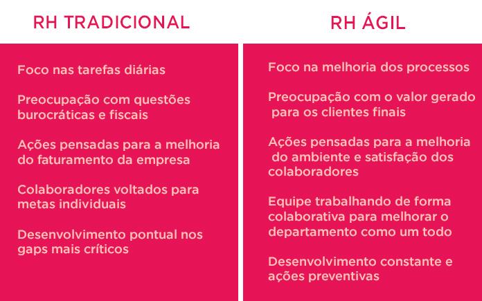 Rh tradicional e ágil